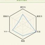 日本語能力を測定してみた